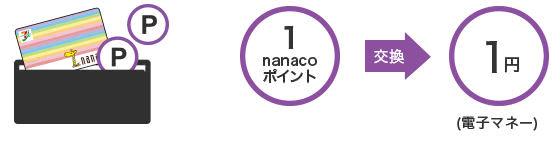 nanacoポイント電子マネーnanacoに交換説明画像