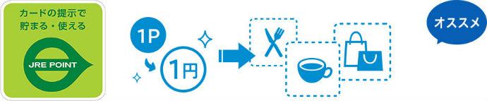 JRE POINT加盟店で1ポイント1円で使える説明画像