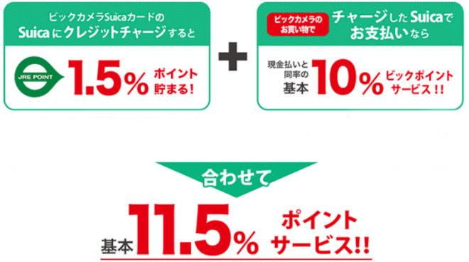 チャージ&Suica利用時の還元率説明画像