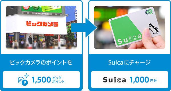 ビックポイントSuicaに交換説明画像