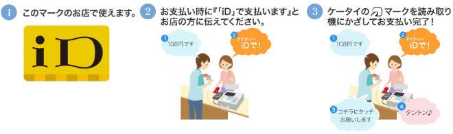 dカードminiの使い方説明画像