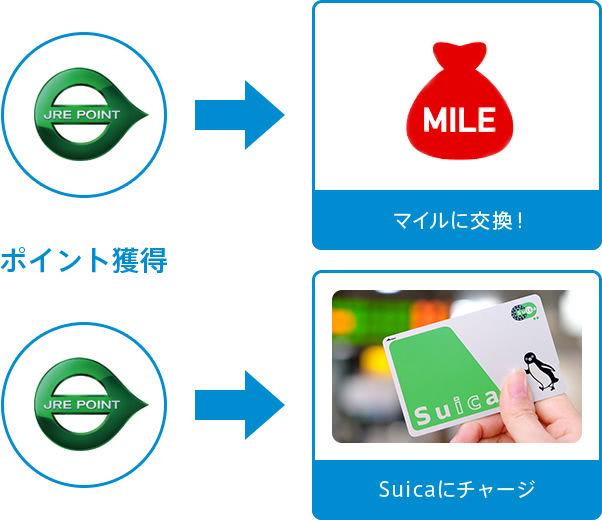JRE POINTをマイル交換やSuicaにチャージできる説明画像