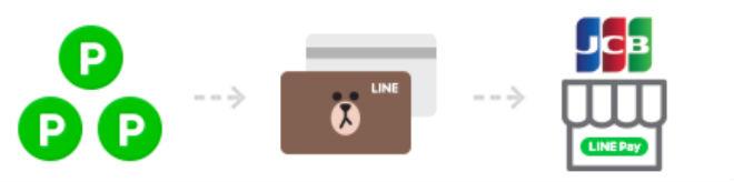 LINEポイントLINE Pay残高として利用可能説明画像