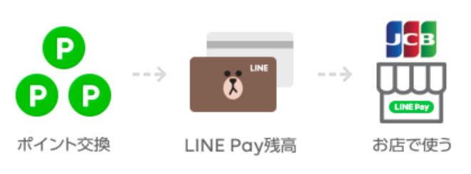 LINEポイント使い方説明画像