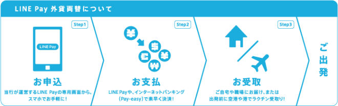 LINE Pay外貨両替流れ説明画像