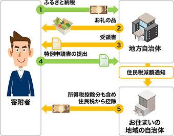 ワンストップ特例制度説明画像