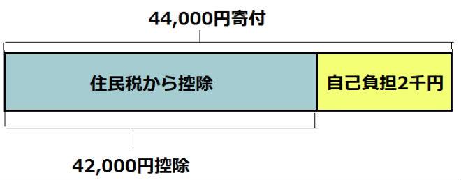 ワンストップ特例制度控除金額内訳説明画像
