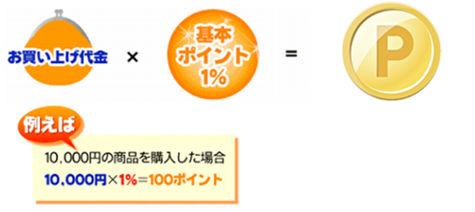 10,000円のバッグ購入時のポイント還元説明画像