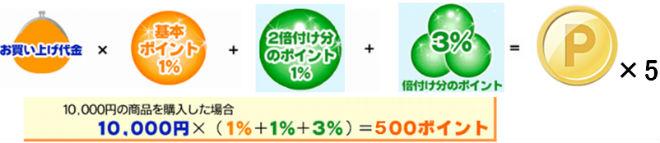 10,000円のバッグ購入時のキャンペーン倍率ポイント還元説明画像