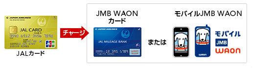 JMB WAONカードへのチャージでポイント貯まる説明画像