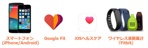 Fitbit・iOSヘルスケア・Google Fit