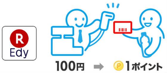 楽天ポイントカード提携店でポイント貯まる説明画像
