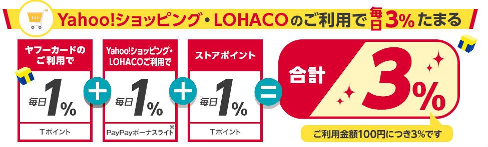Yahoo! JAPANカード還元率説明画像