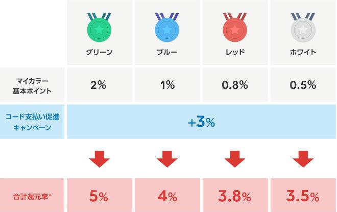 QRコード決済でポイント3%ポイント上乗せ説明画面