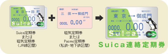 定期券とSuica