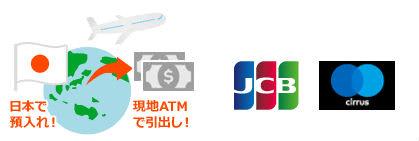 セブン銀行デビットカード海外利用可能説明画像