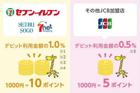 セブン銀行デビットカード還元率説明画像