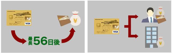 三井住友ビジネスカード for Owners基本機能