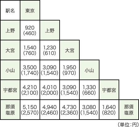 タッチでGo!新幹線値段東北新幹線