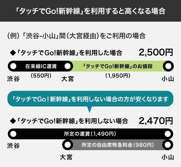 タッチでGo!新幹線利用で高くなってしまうケース説明