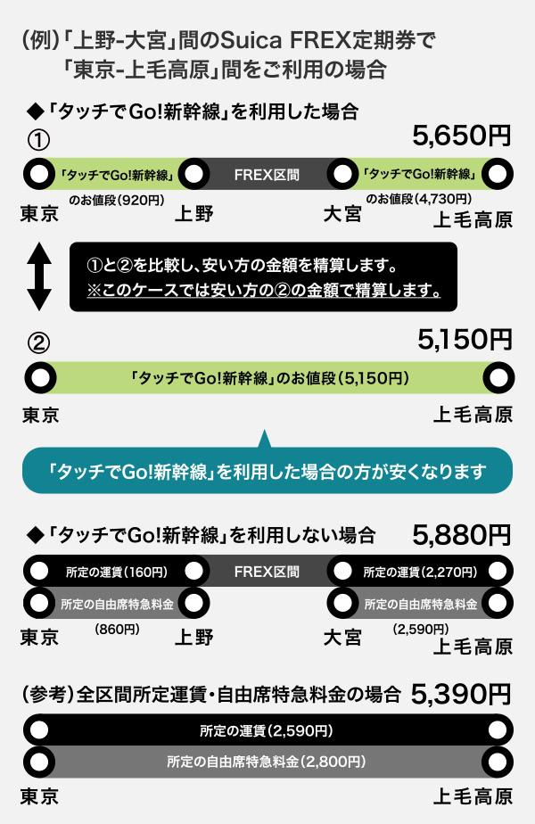 タッチでGo!新幹線安い方で精算される説明