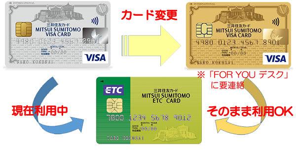 同会社のカードを変更した場合の説明画像