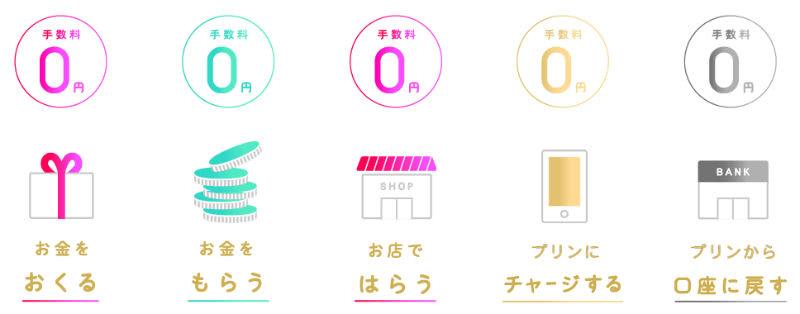 手数料0円説明画像