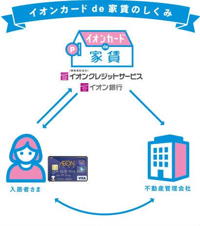 イオンカード de 家賃の仕組み説明画像