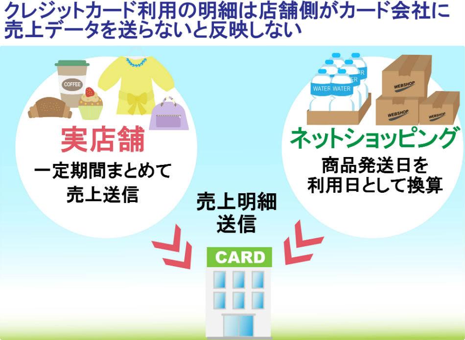 クレジットカード売上データ反映説明画像
