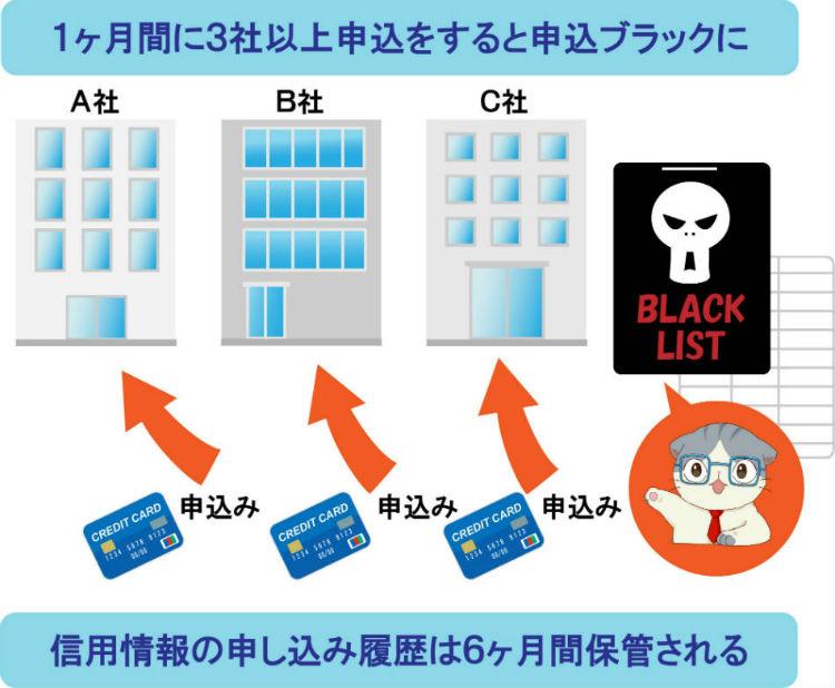 クレジットカード多重申し込みによる申し込みブラック
