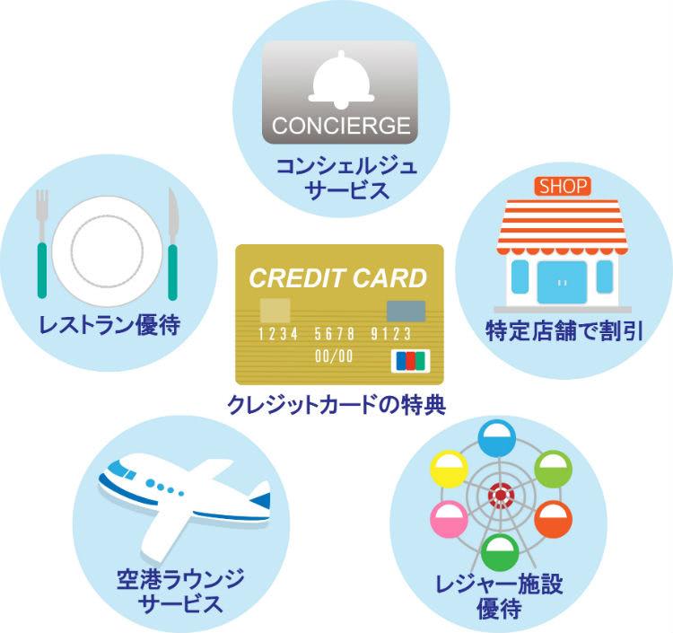 クレジットカード特典内容