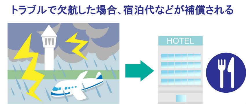 航空機遅延保険説明