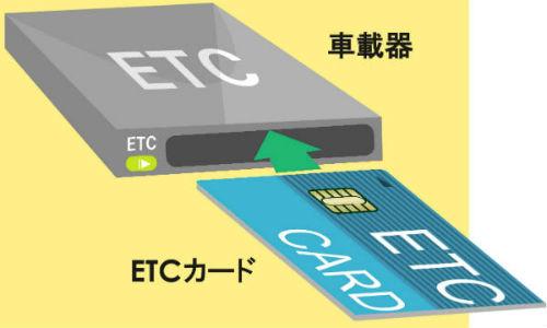 ETCカードを入れる向き
