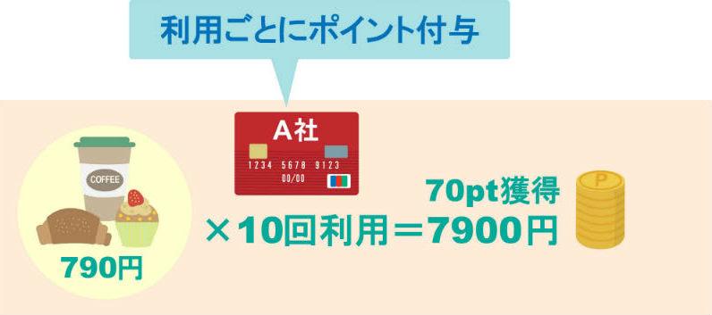 利用ごとにポイント付与されるカード