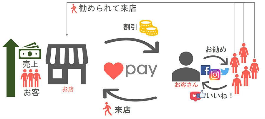 Like Pay集客効果説明