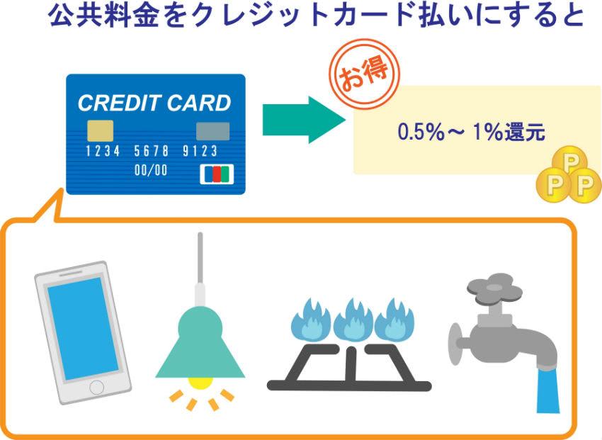 公共料金をクレジットカード払いすると0.5~1%還元
