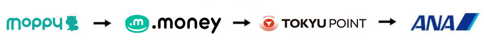 東急ルート説明画像