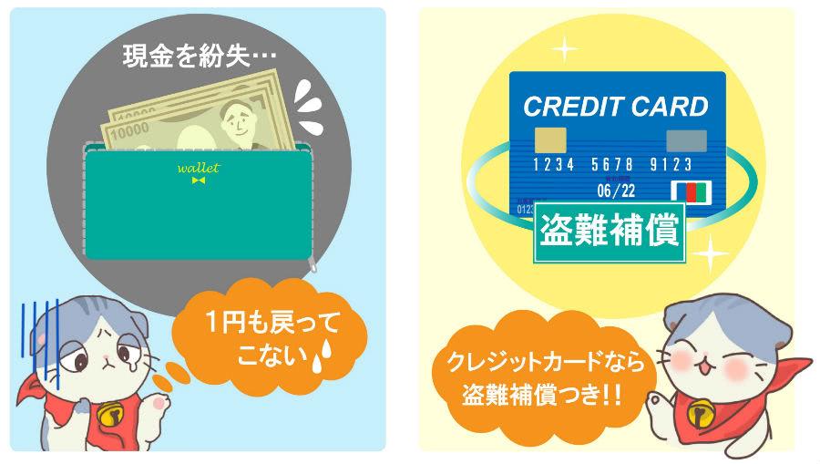 クレジットカード盗難補償