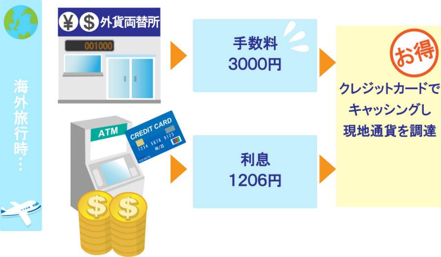 クレジットカードの海外キャッシングは為替レートで得する場合がある事例