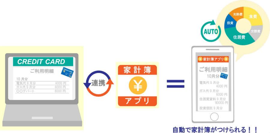 クレジットカードと家計簿アプリを連携すれば自動的に家計簿ができる