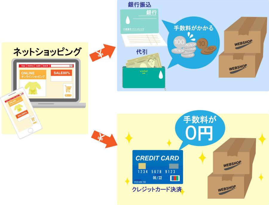 クレジットカードならネットショッピングで手数料がかからない