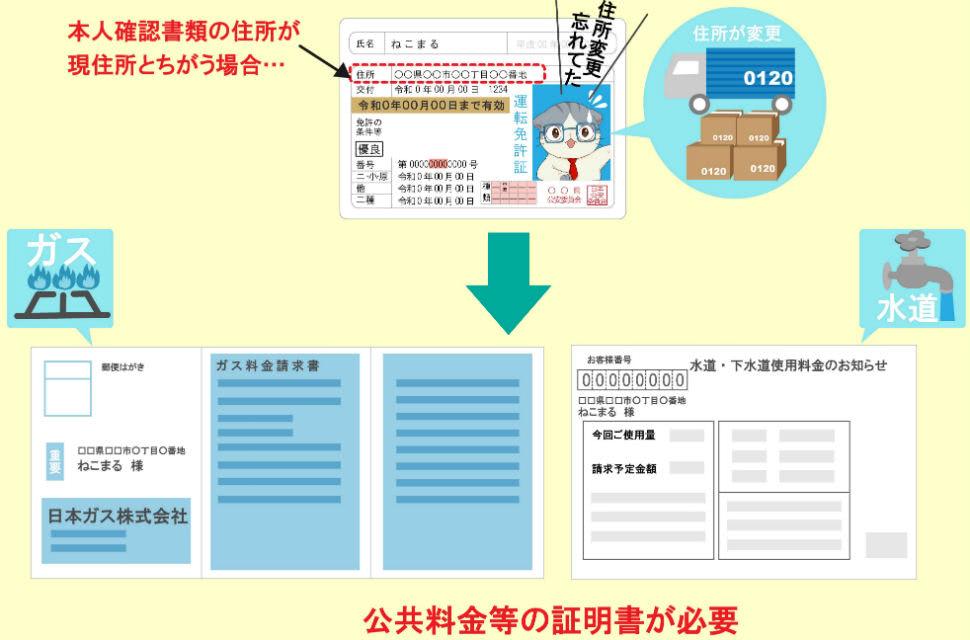 本人確認書類の住所と現住所が違う場合は補完書面が必要