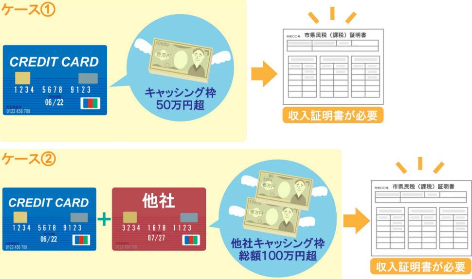キャッシング枠の金額次第で収入証明書が必要