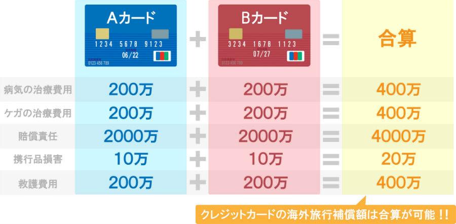 海外旅行保険は合算で強化できる