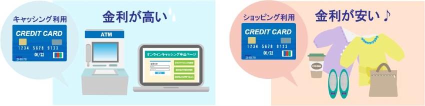 クレジットカードのキャッシング金利とショッピング金利