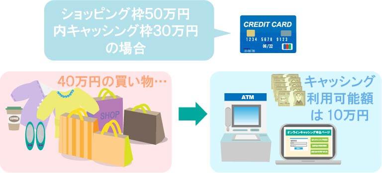 クレジットカード限度額50万円で40万円まで買い物をした場合キャッシング利用可能額
