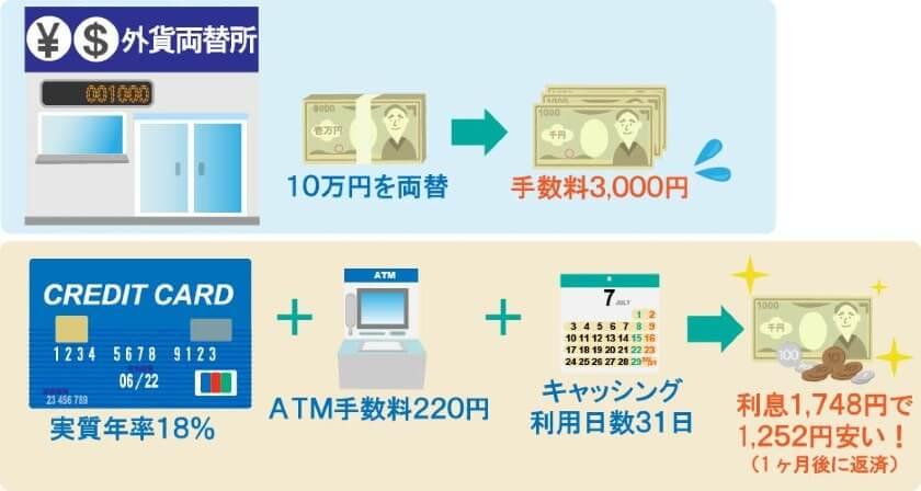 海外キャッシングの利息金額と両替手数料を比較