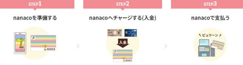 nanacoモバイル使い方説明画像