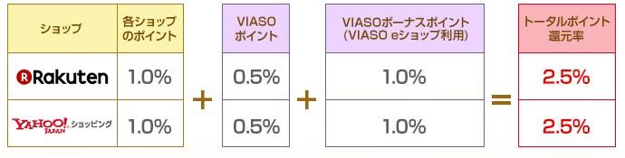VIASOeショップ一覧還元率説明画像