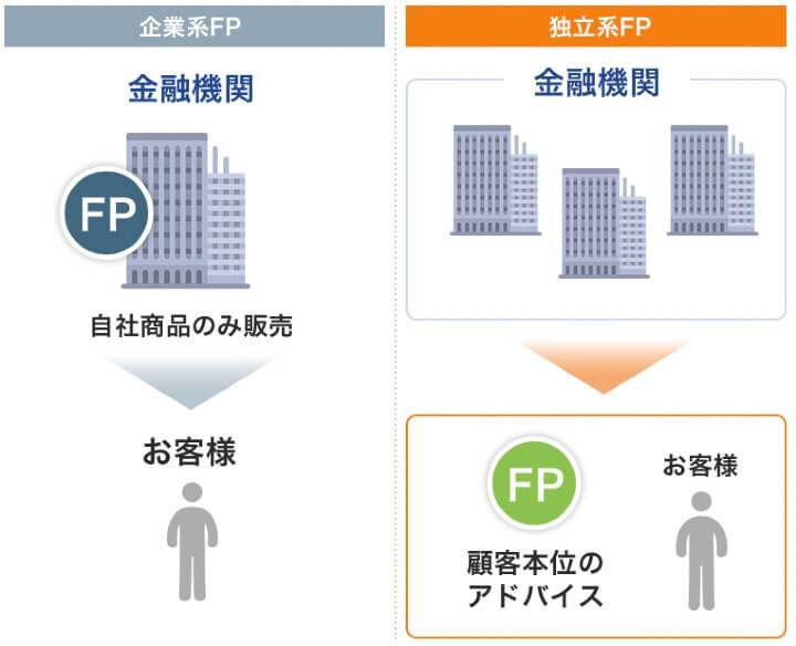 独立系FPのメリット
